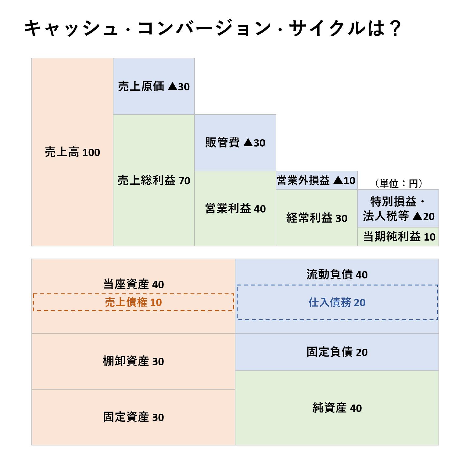 収益性分析(ビジネス会計検定2級):キャッシュコンバージョンサイクルー問題