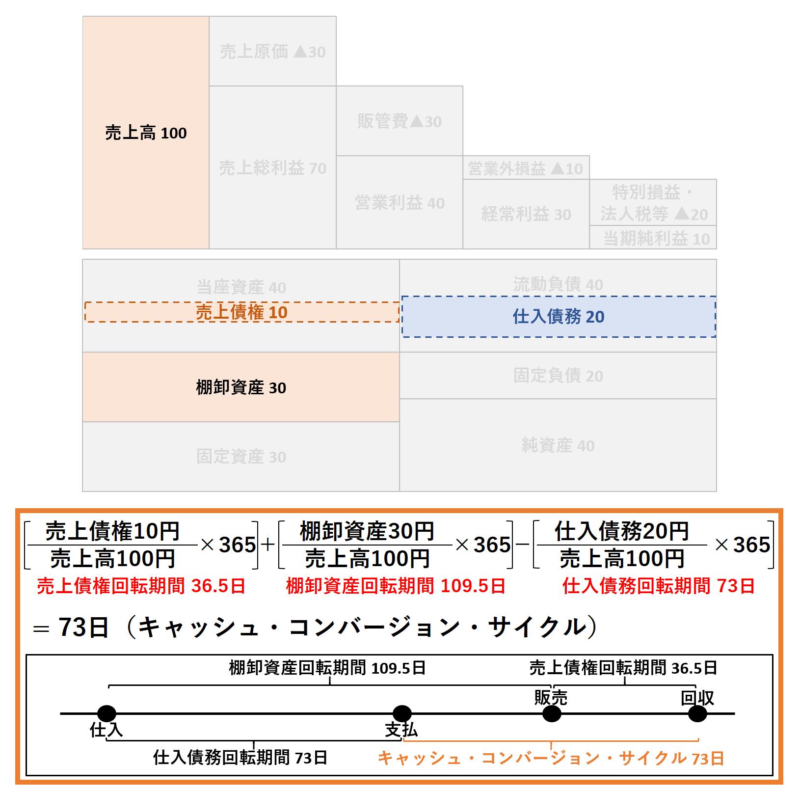 収益性分析(ビジネス会計検定2級):キャッシュコンバージョンサイクルー解答