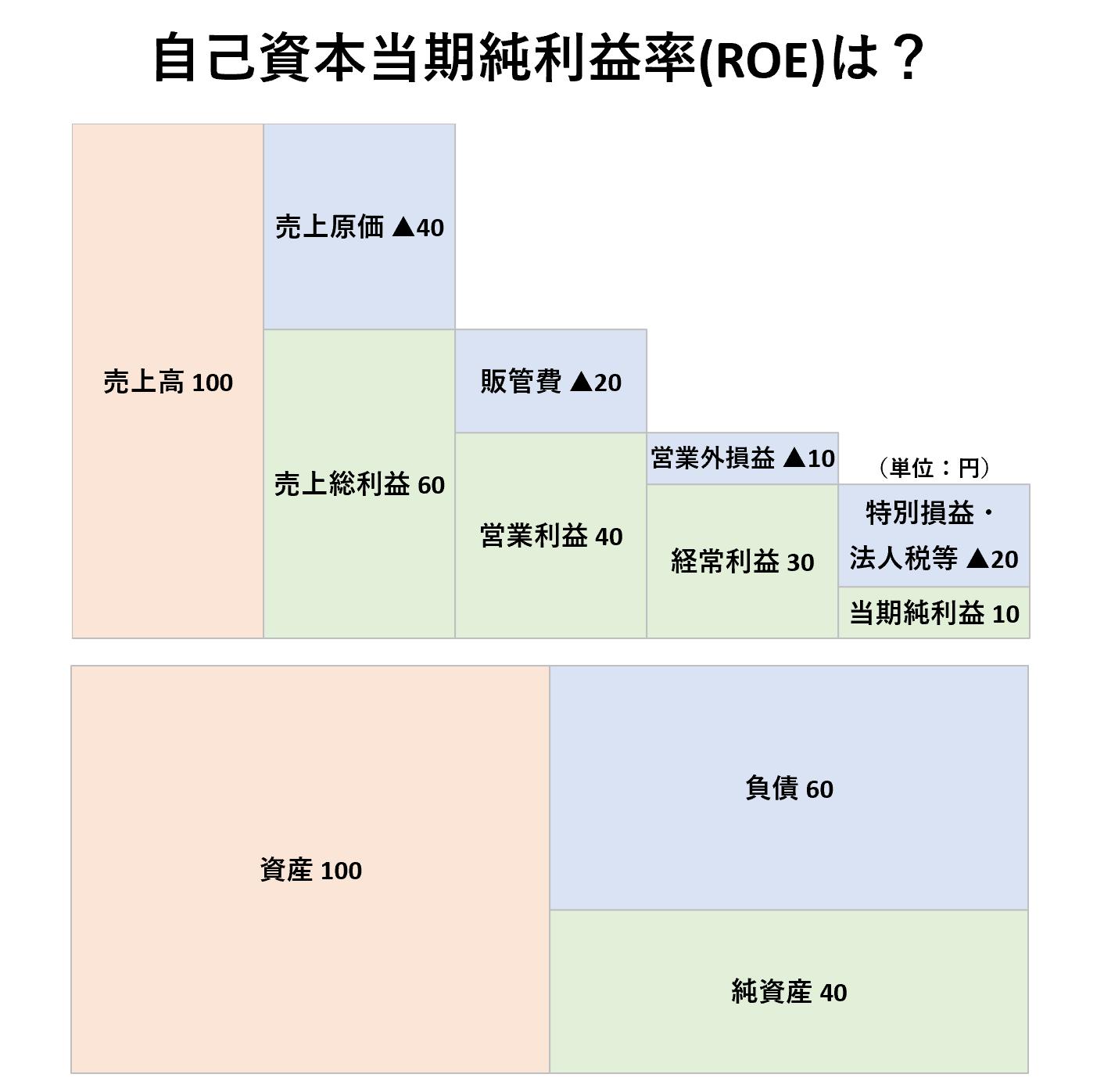 収益性分析(2級):自己資本当期純利益率(ROE)ー問題