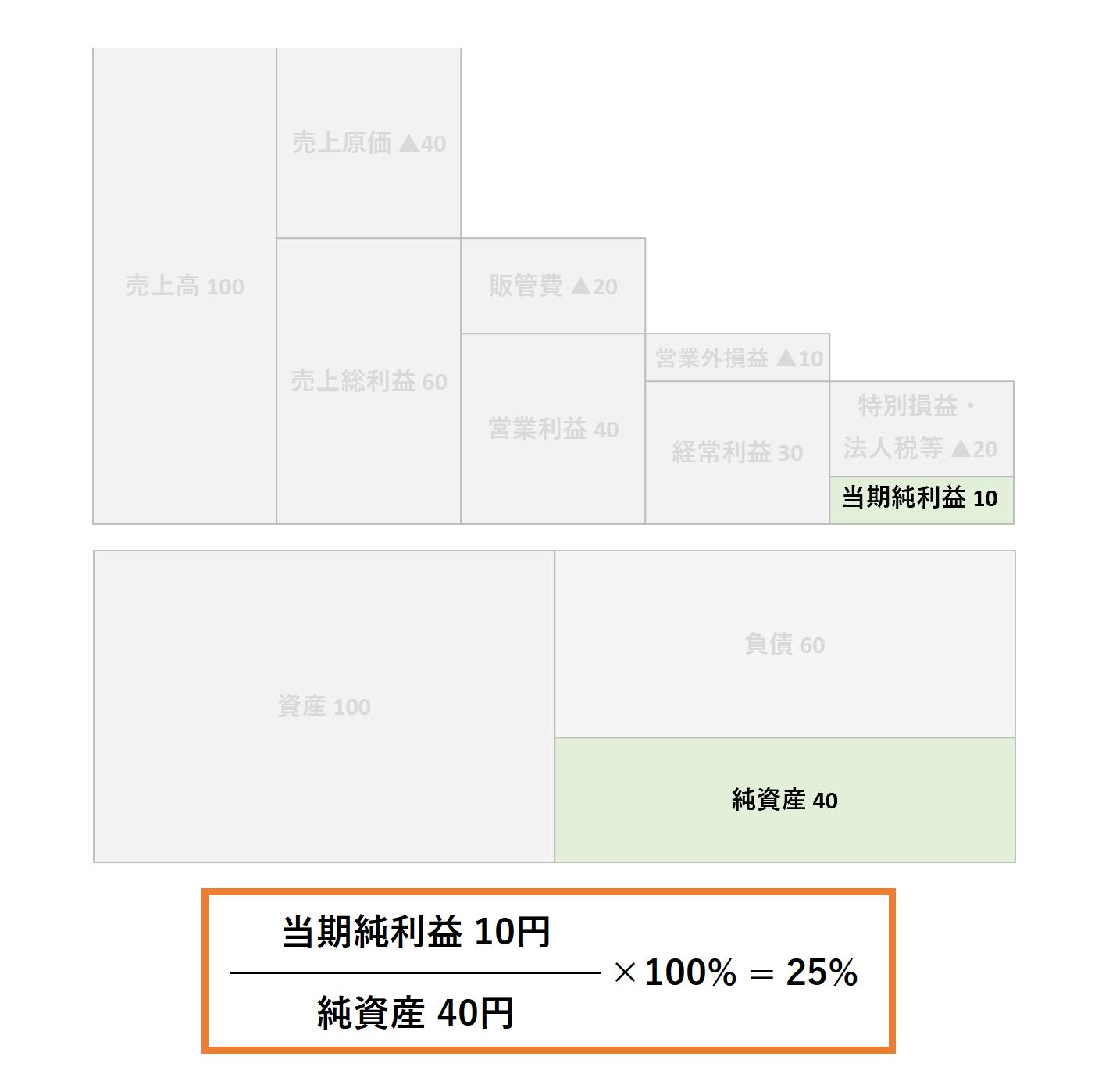 収益性分析(2級):自己資本当期純利益率(ROE)ー解答