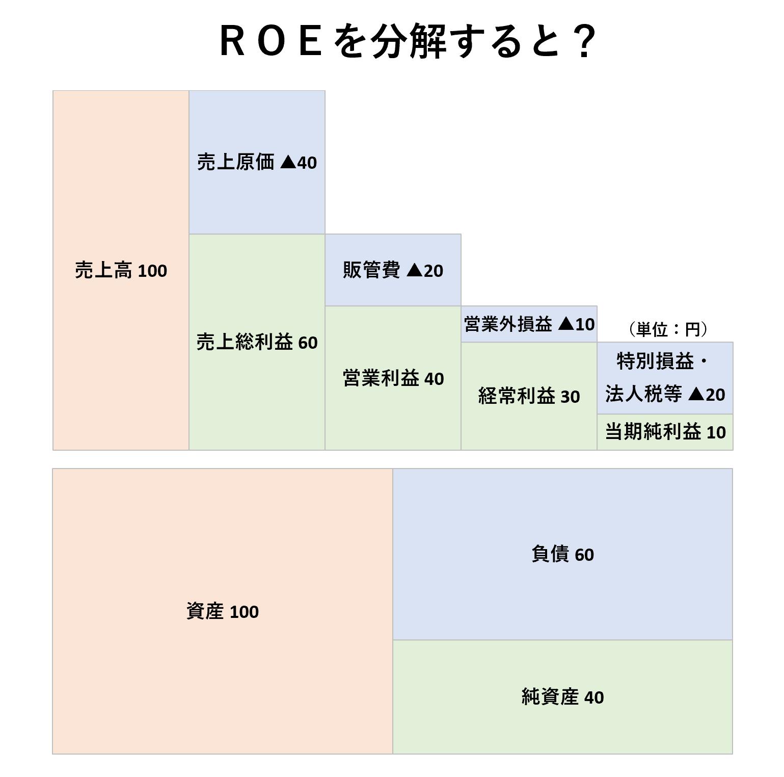 収益性分析(2級):ROEの分解ー問題