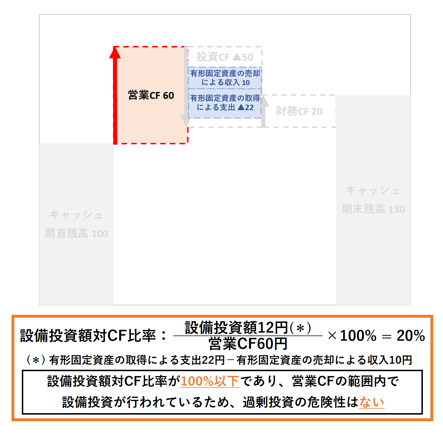 CF分析(2級):設備投資額対CF比率ー解答