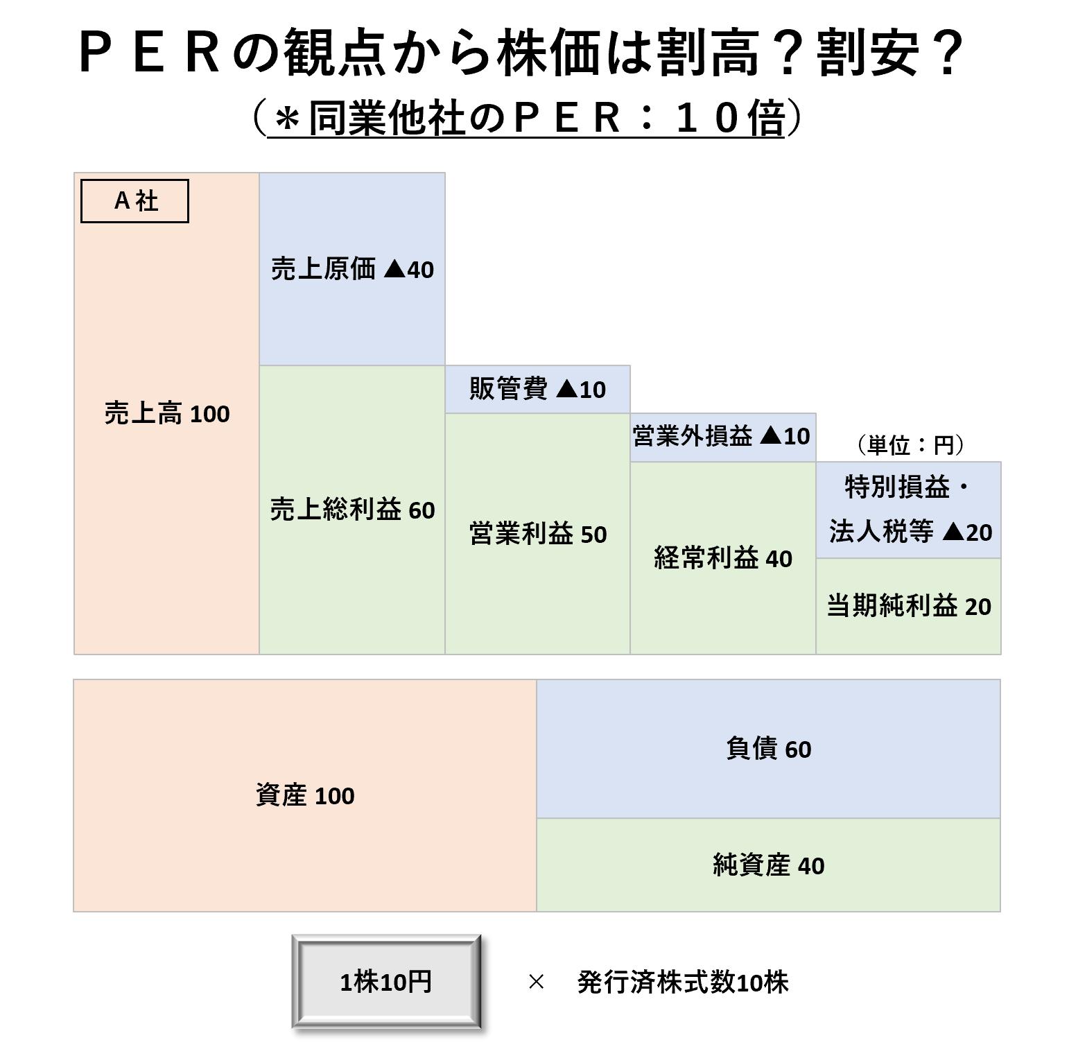 1株当たり分析(2級):PER割高割安ー問題