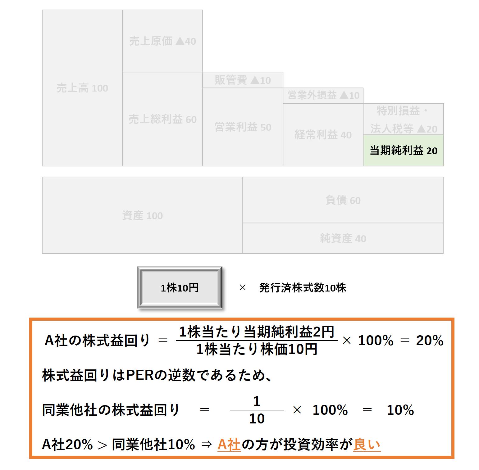 1株当たり分析(2級):株式益回り割高割安ー解答