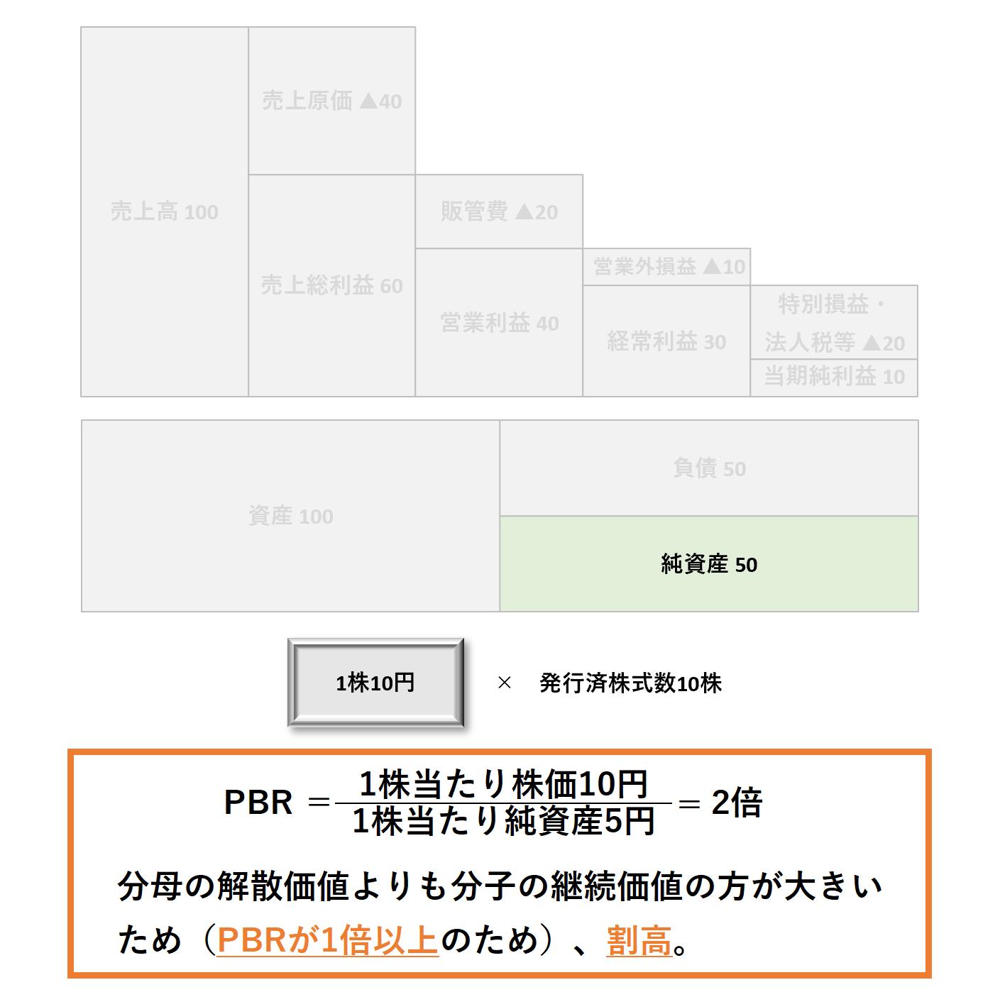 1株当たり分析(2級):PBR割高割安ー解答