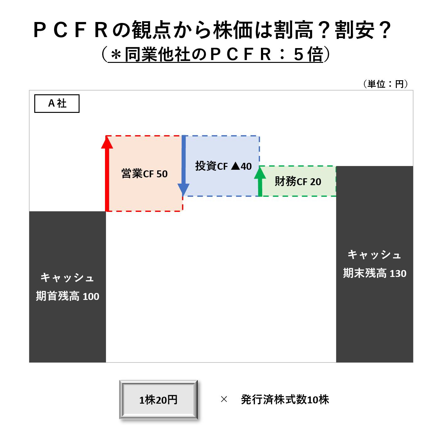 1株当たり分析(2級):PCFR割高割安ー問題