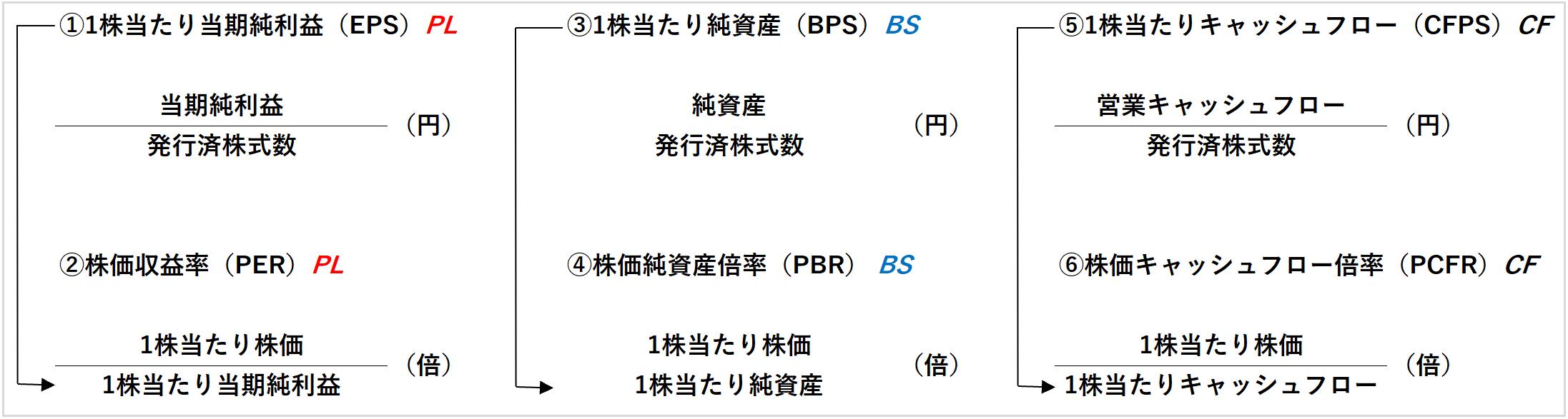 EPS PER BPS PBR CFPS PCFRの関係図(PC)
