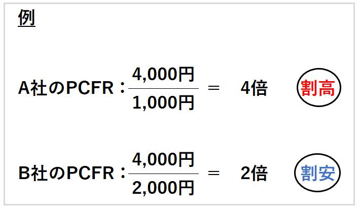 PCFR例題