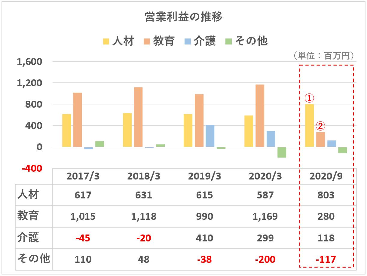 ヒューマン:営業利益推移(セグメント別202009)