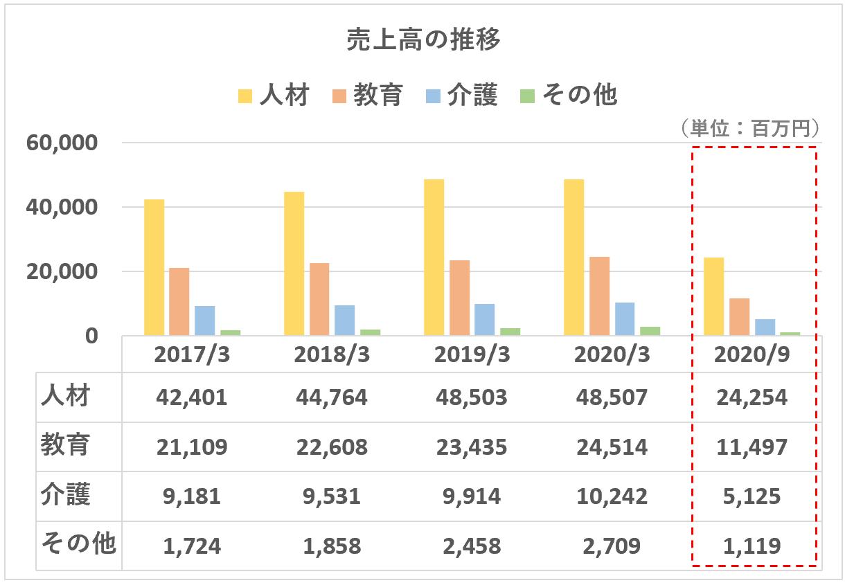 ヒューマン:売上高推移(セグメント別202009)