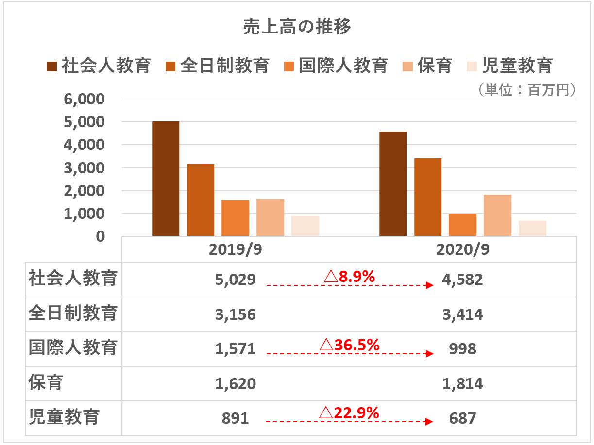 ヒューマン:売上高推移(教育事業セグメント別202009)