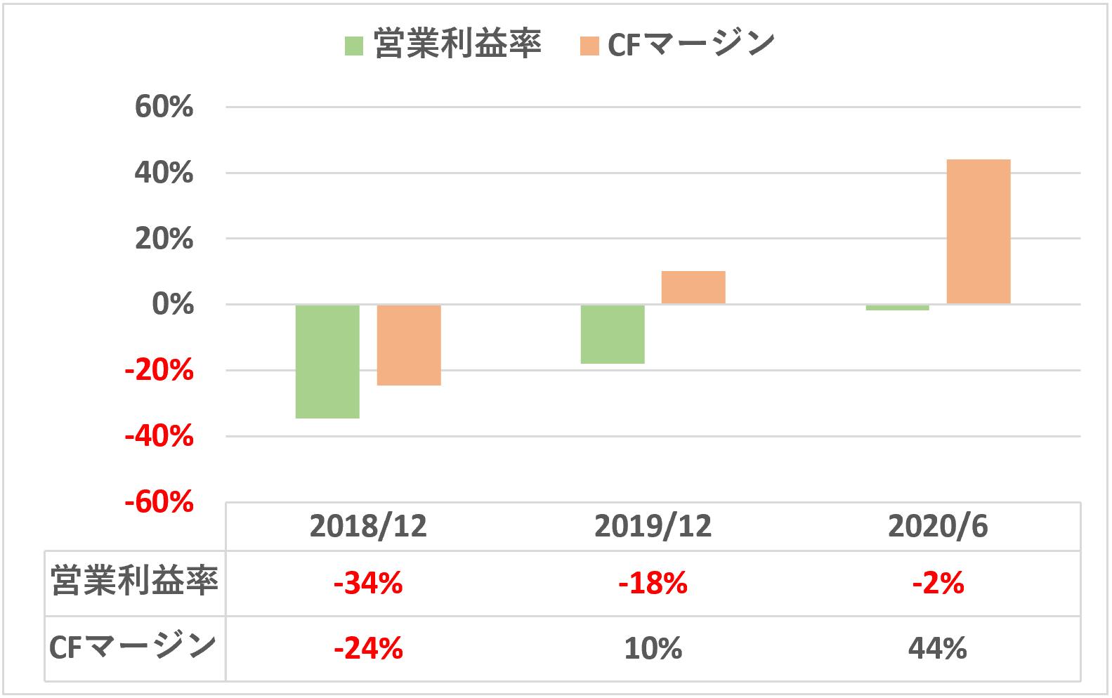 KIYOラーニング営業利益率&営業キャッシュフローマージン推移
