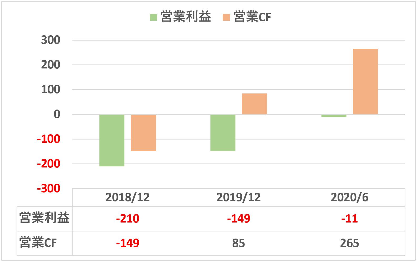 KIYOラーニング営業利益&営業キャッシュフロー推移