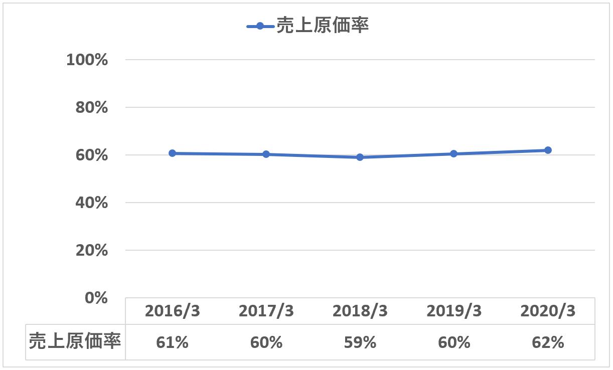 TAC売上原価率の推移