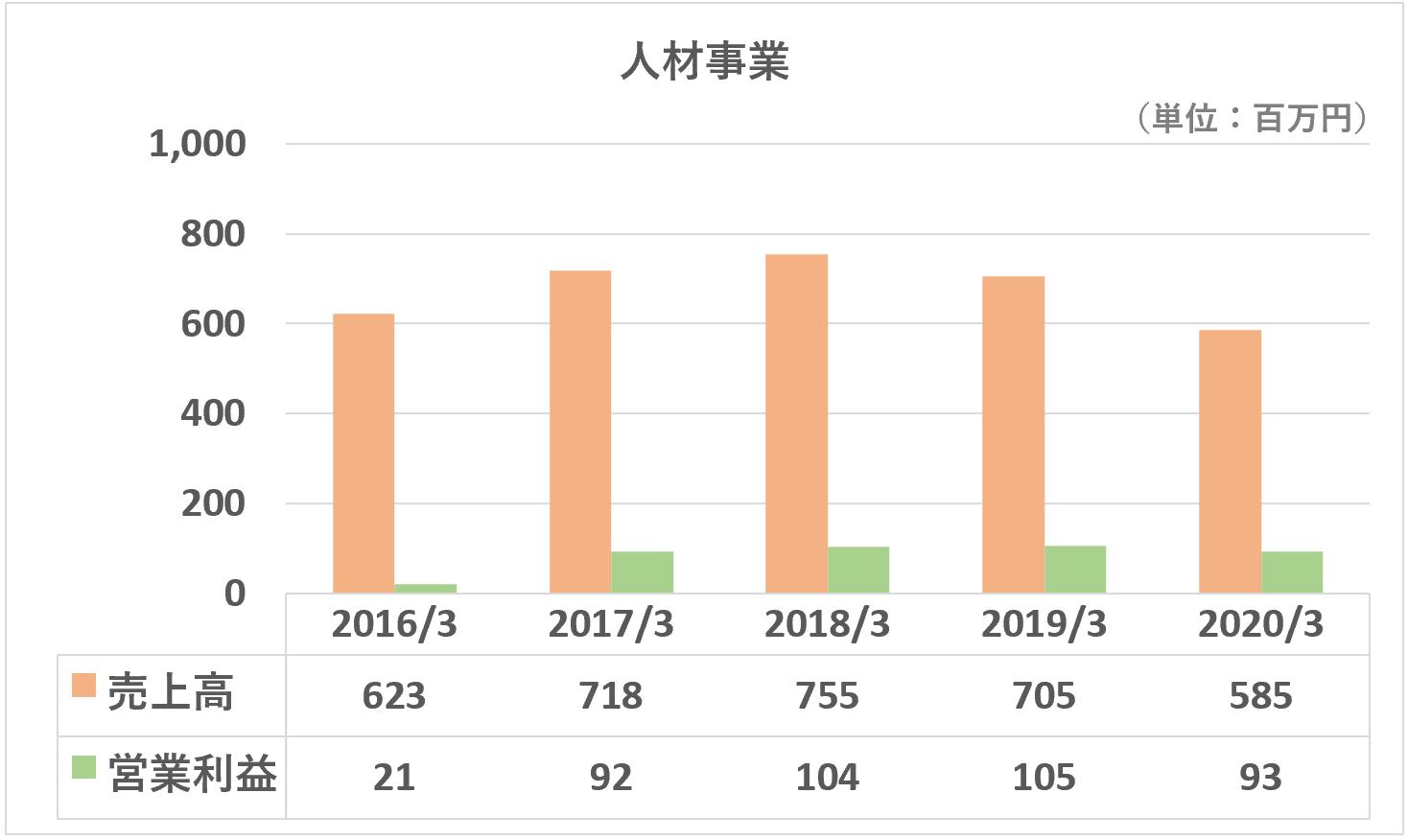 TAC売上高営業利益推移(人材事業)