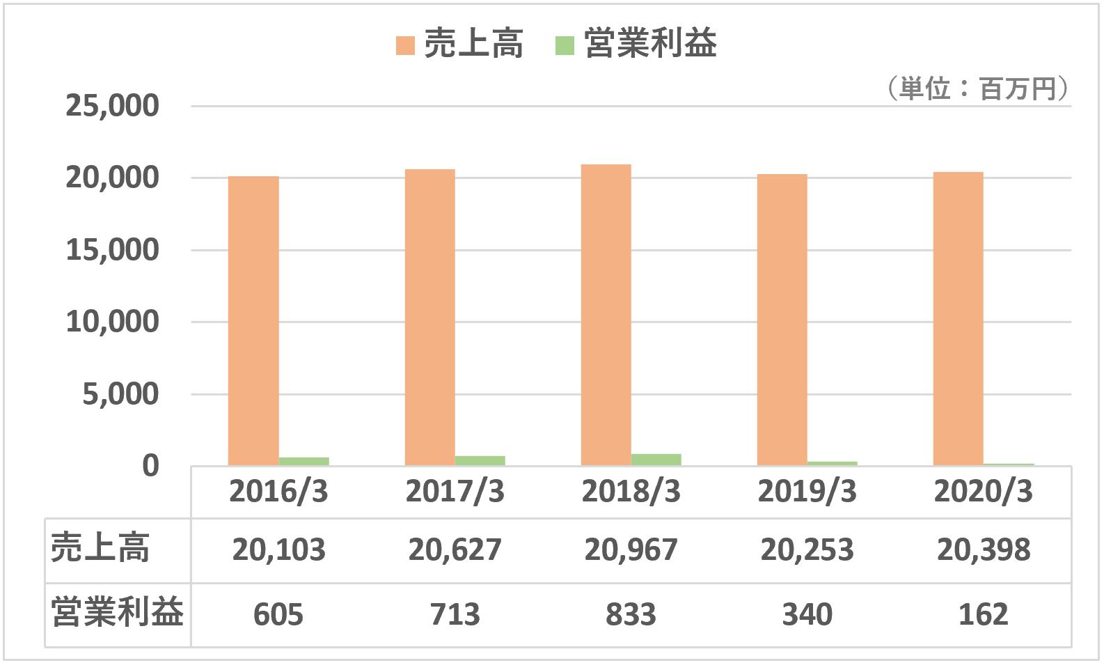 TAC売上高営業利益推移(全体)