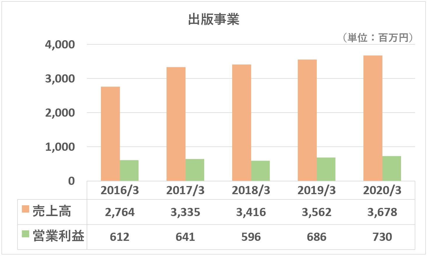 TAC売上高営業利益推移(出版事業)