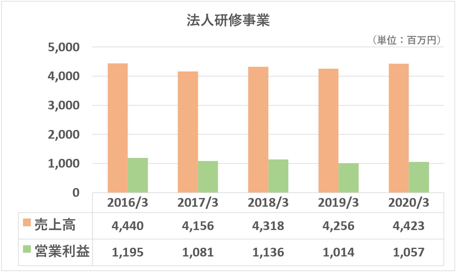 TAC売上高営業利益推移(法人研修事業)