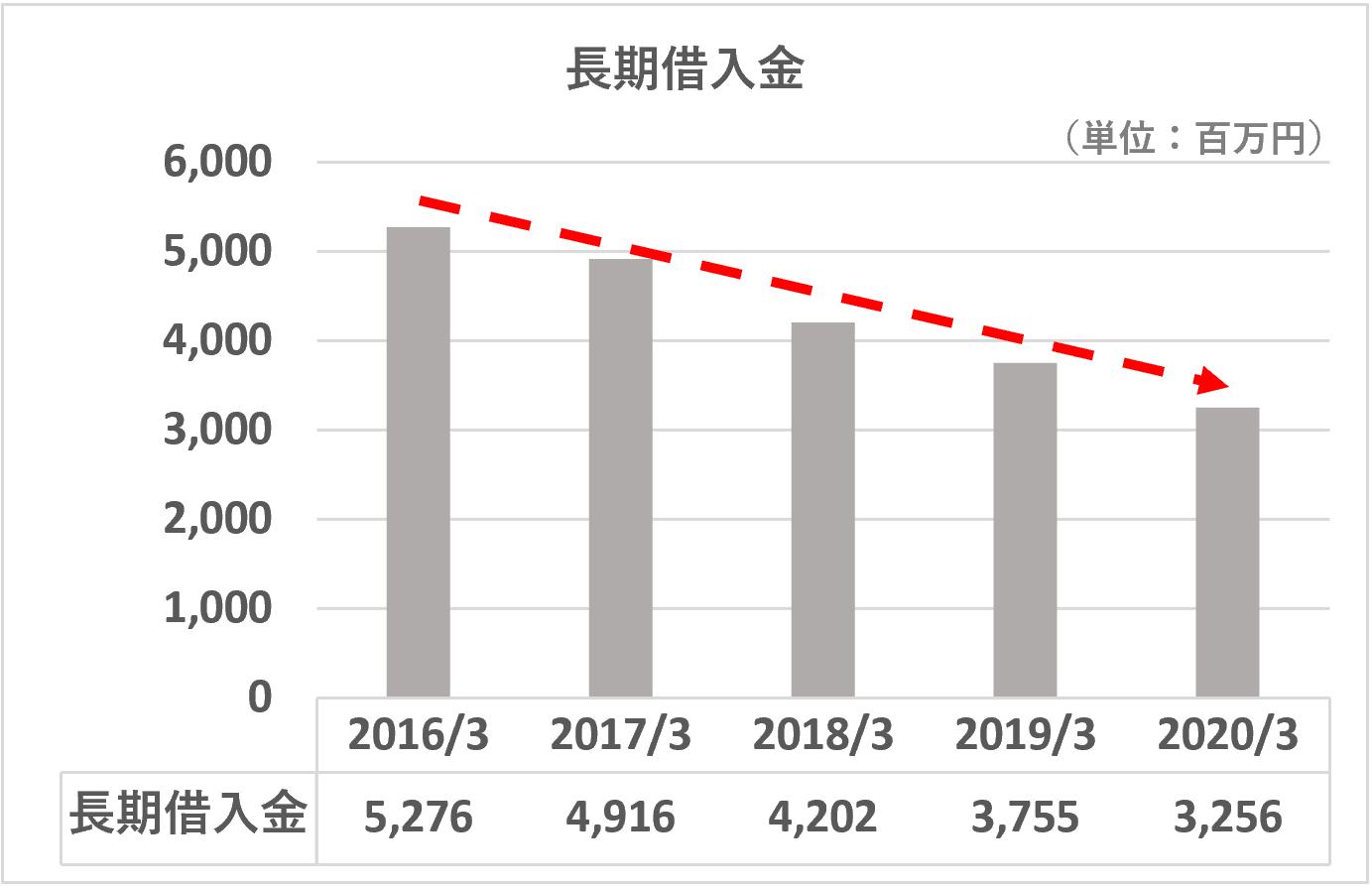 TAC長期借入金の推移