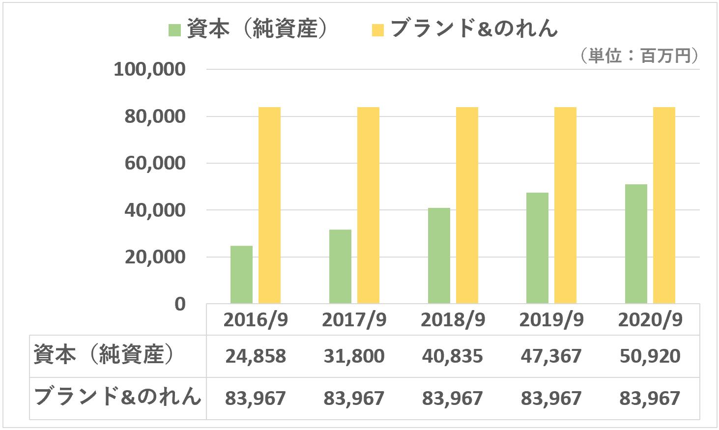 スシロー:ブランド&のれんと資本(純資産)合計