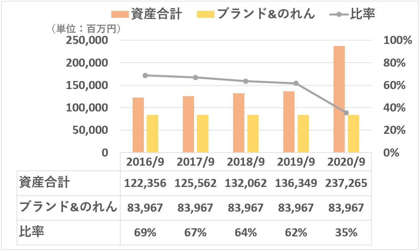 スシロー:ブランド&のれんの資産合計に対する比率