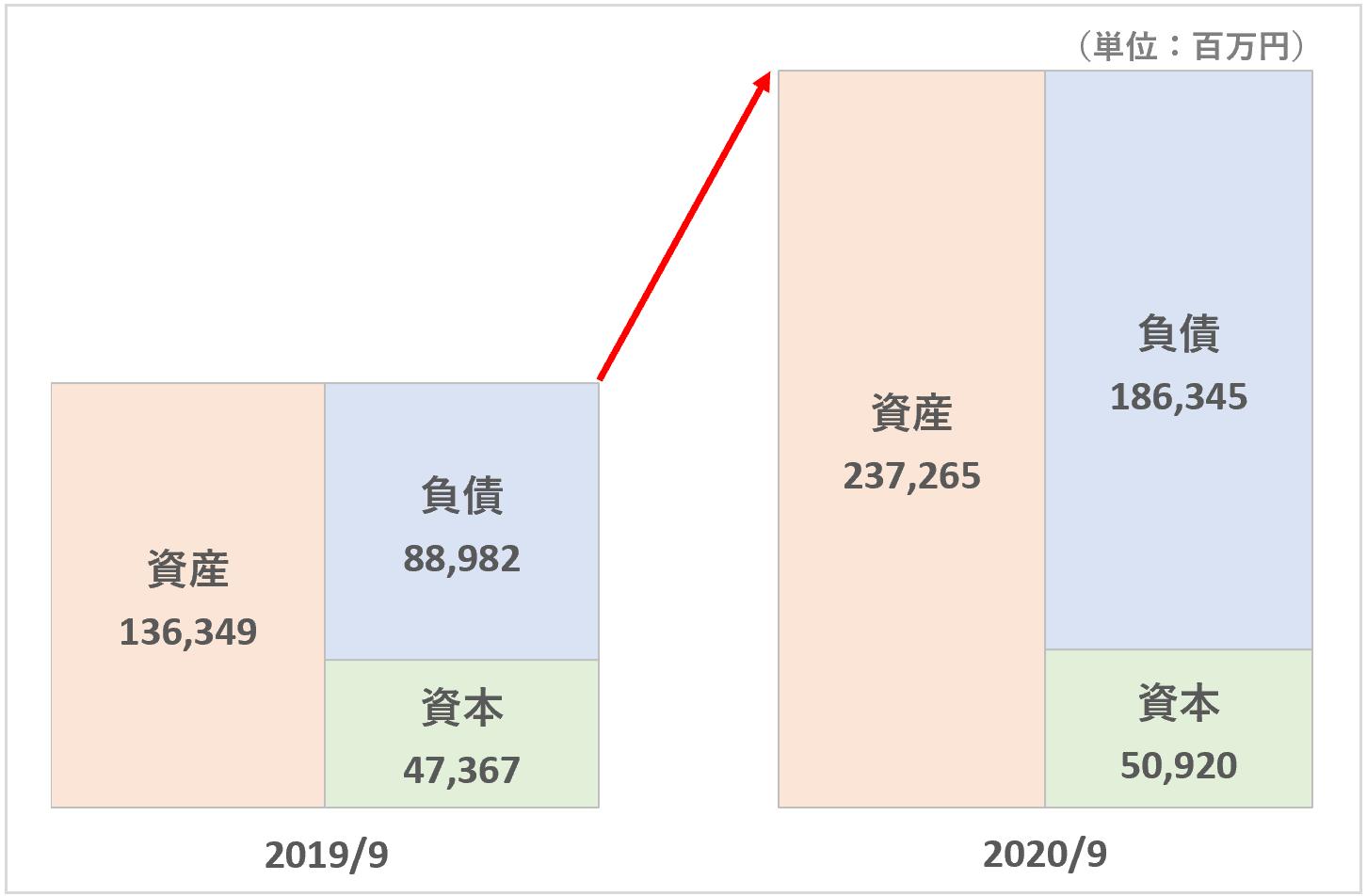 スシロー:使用権資産&リース負債による増加