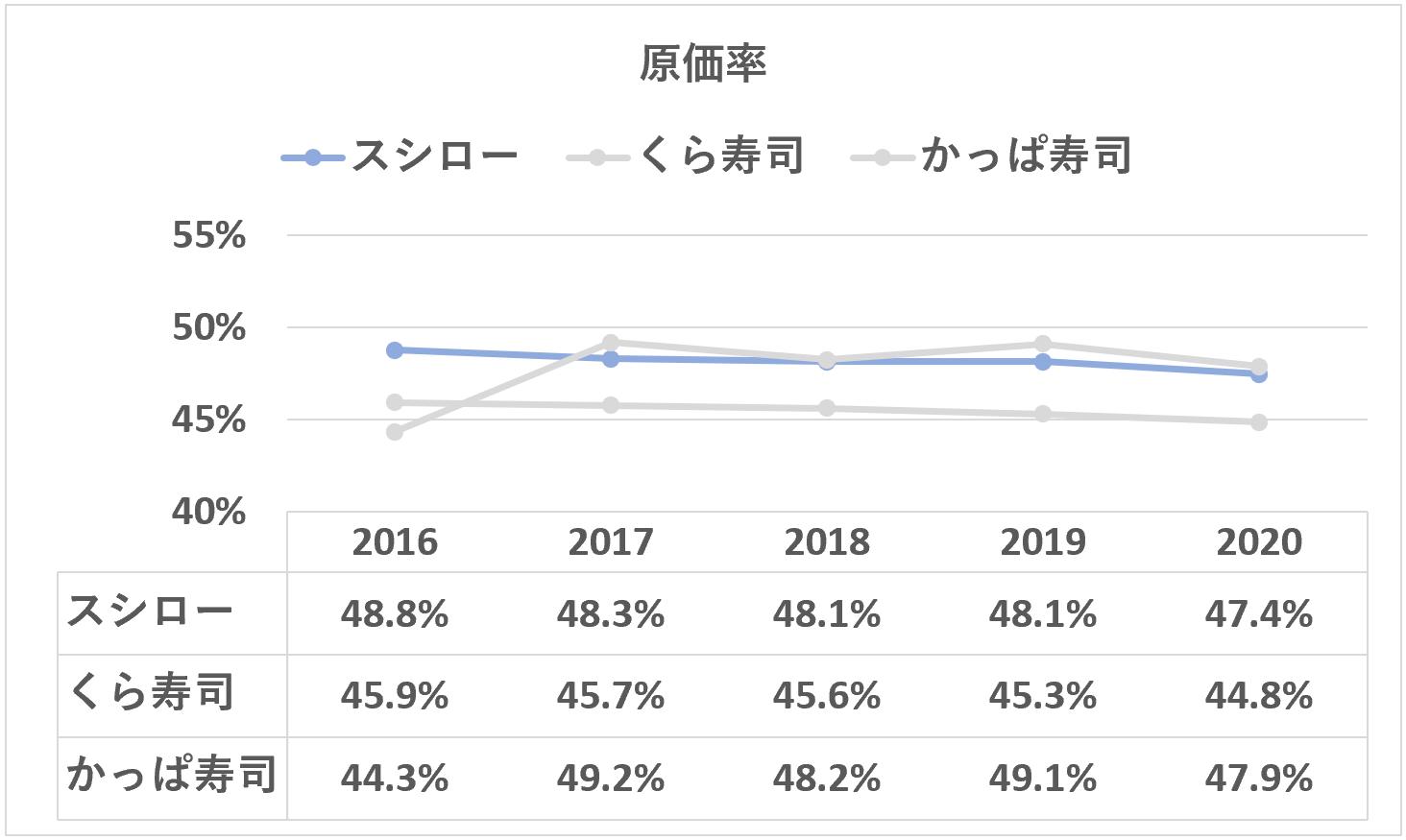スシロー:原価率の推移