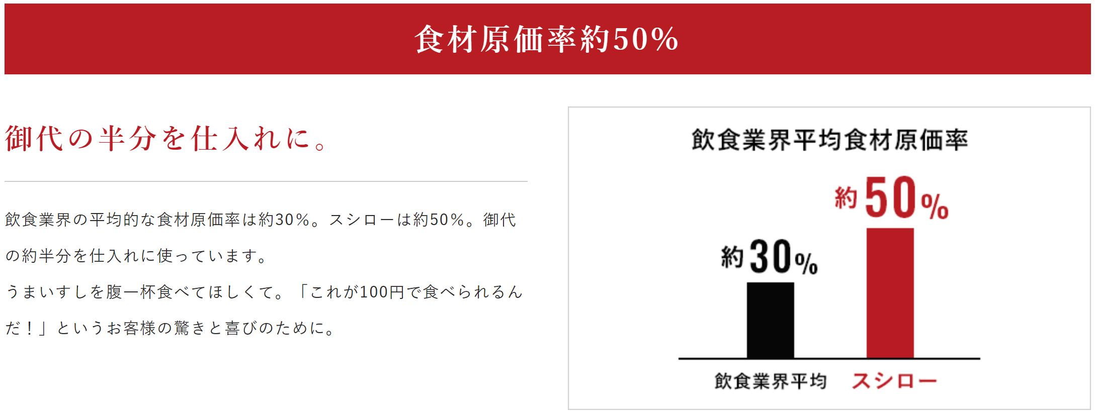 スシロー:原価率50%の理由