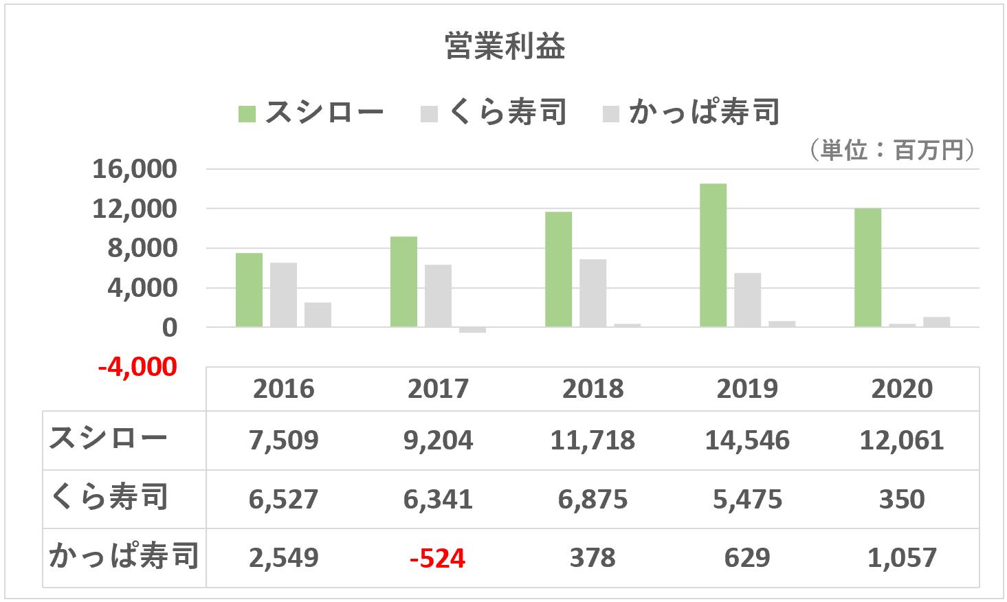 スシロー:営業利益の推移