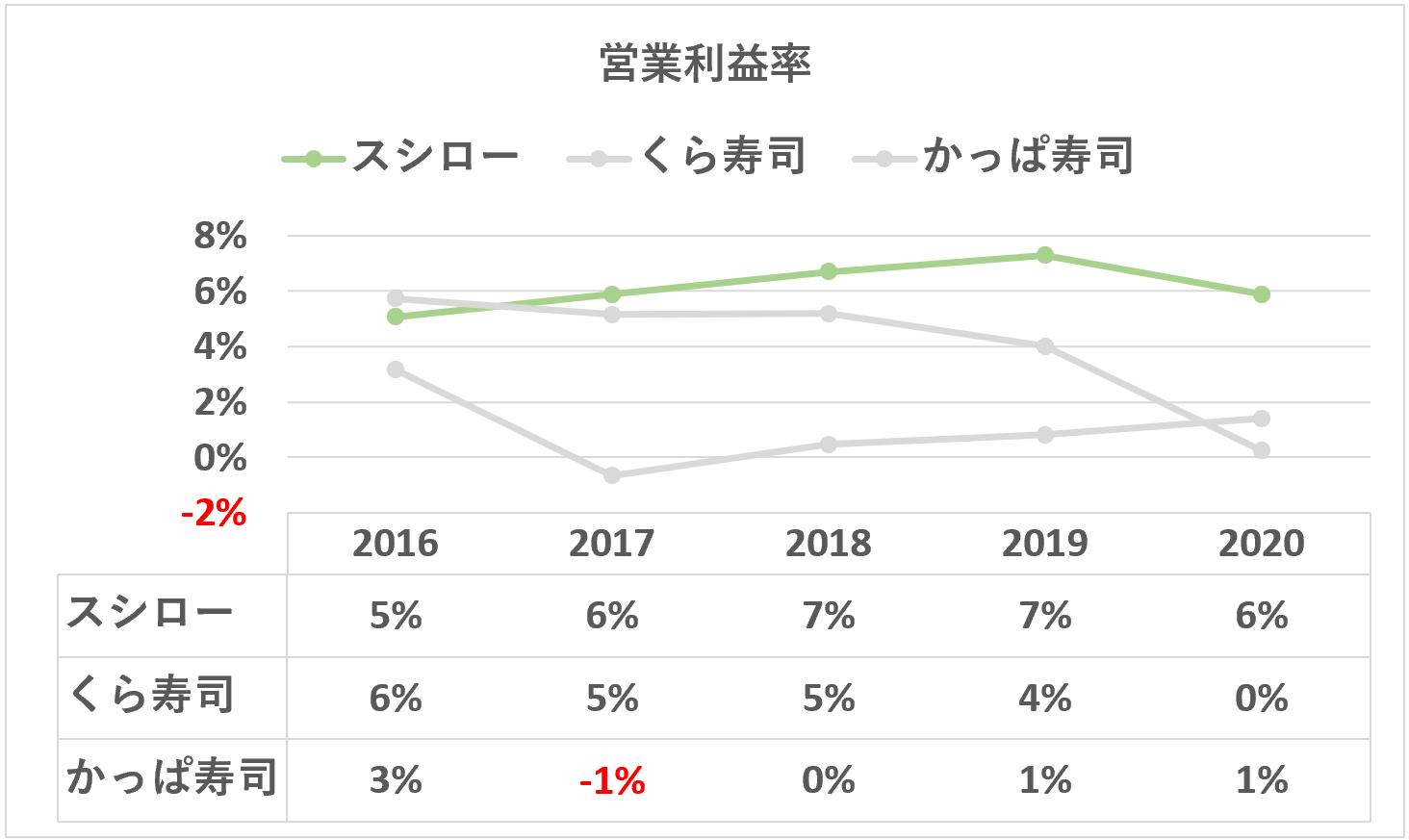 スシロー:営業利益率の推移