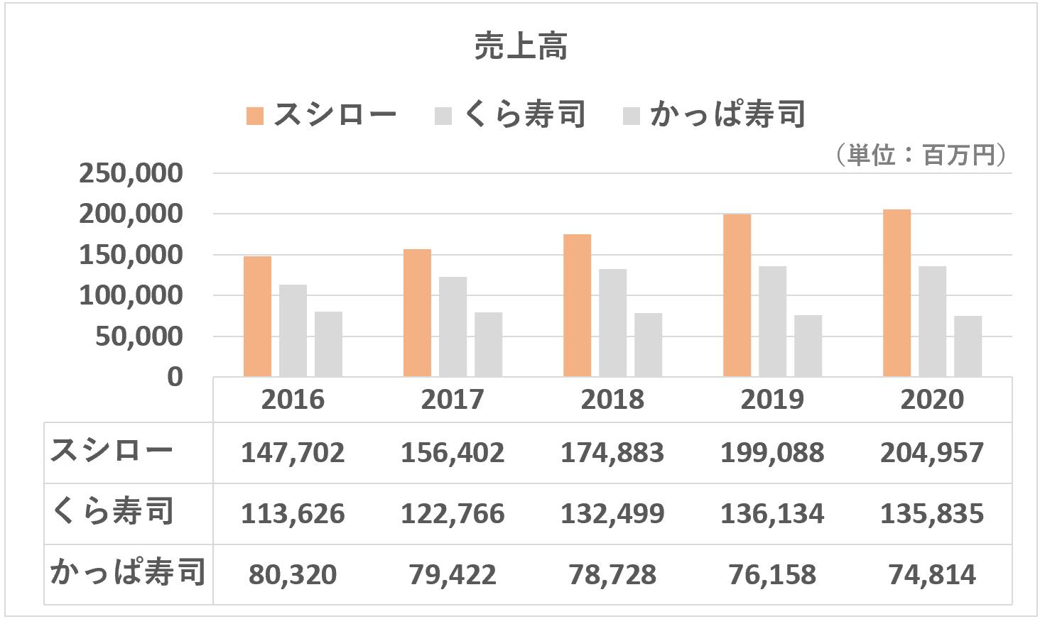 スシロー:売上高の推移