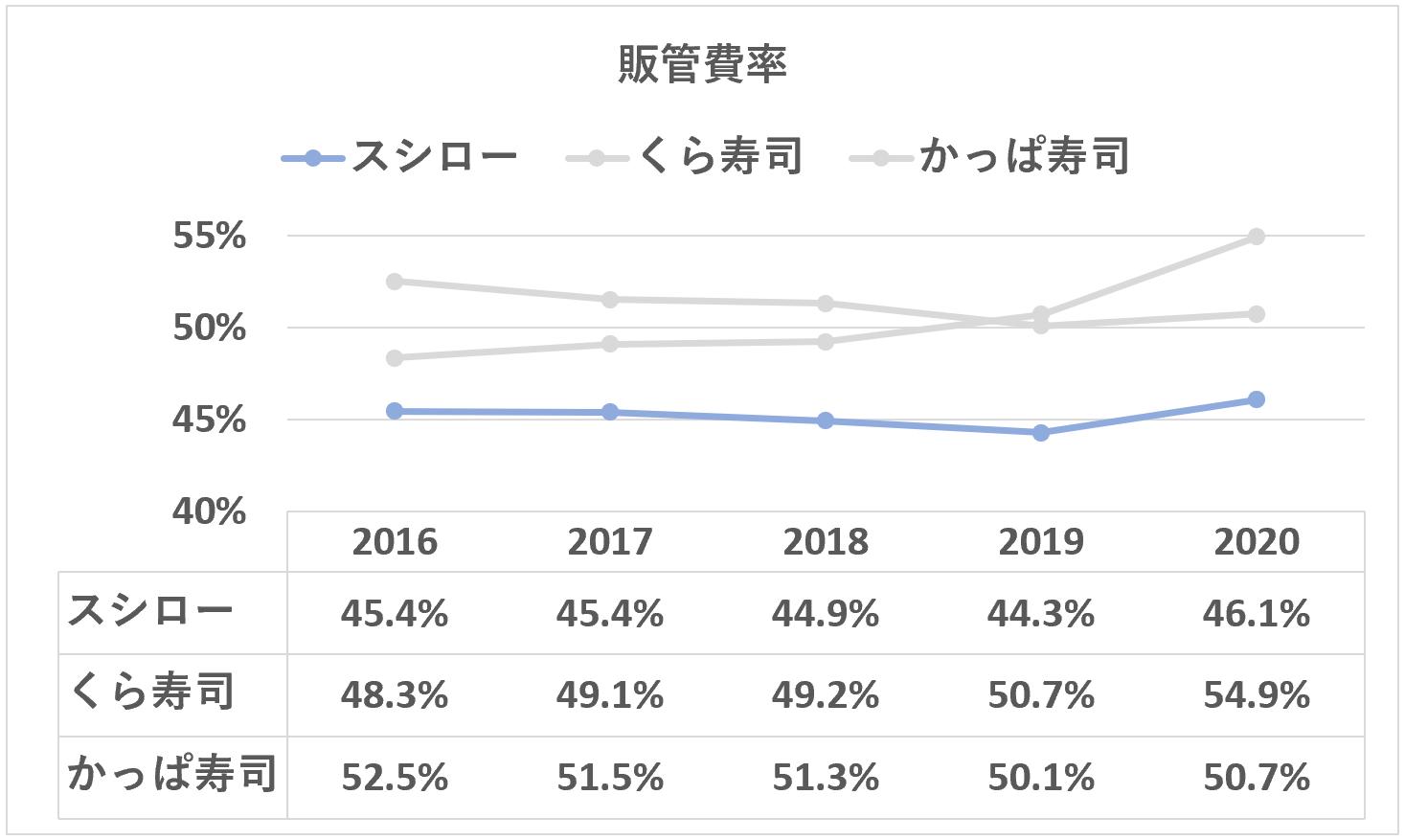 スシロー:販管費率の推移