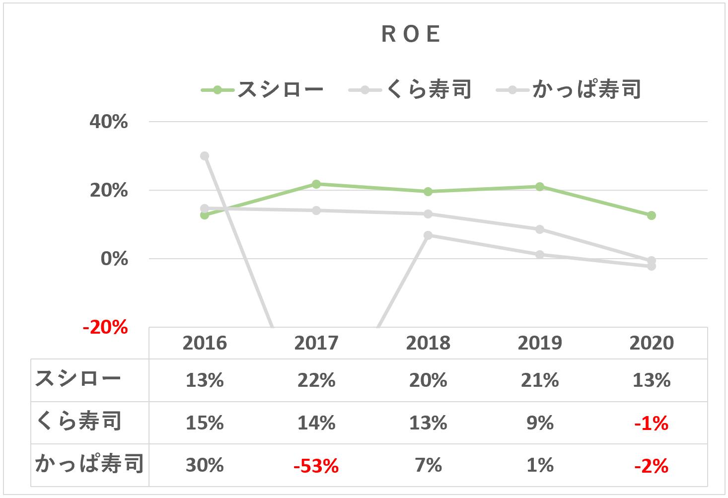 スシロー:ROEの推移