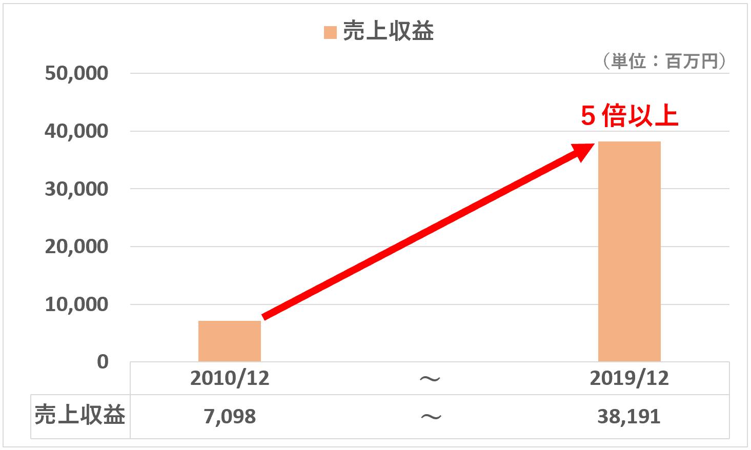 リンク:売上収益の推移