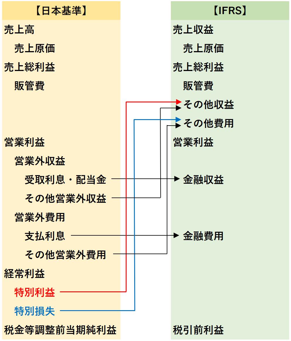 リンク:日本基準 vs IFRS 損益計算書の区分