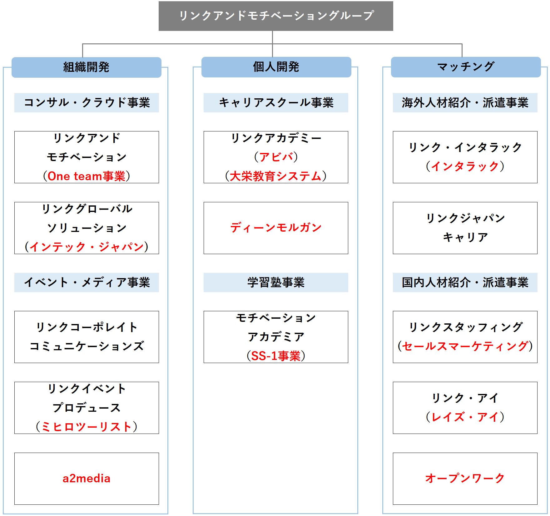 リンク:組織図