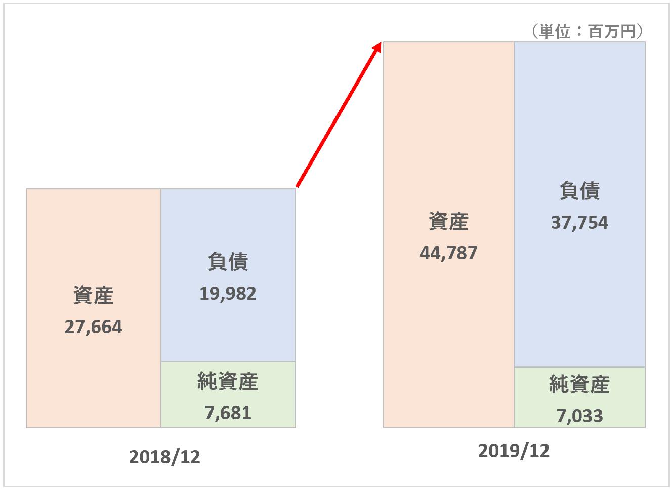 リンク:資産合計&負債の増加