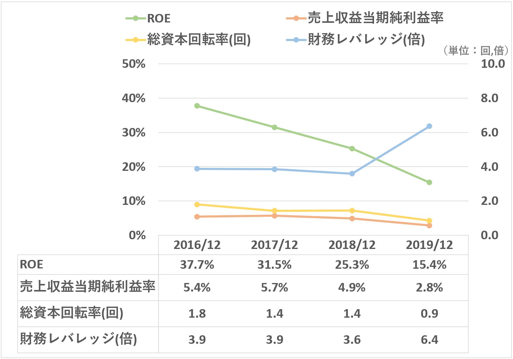 リンク:ROEの推移