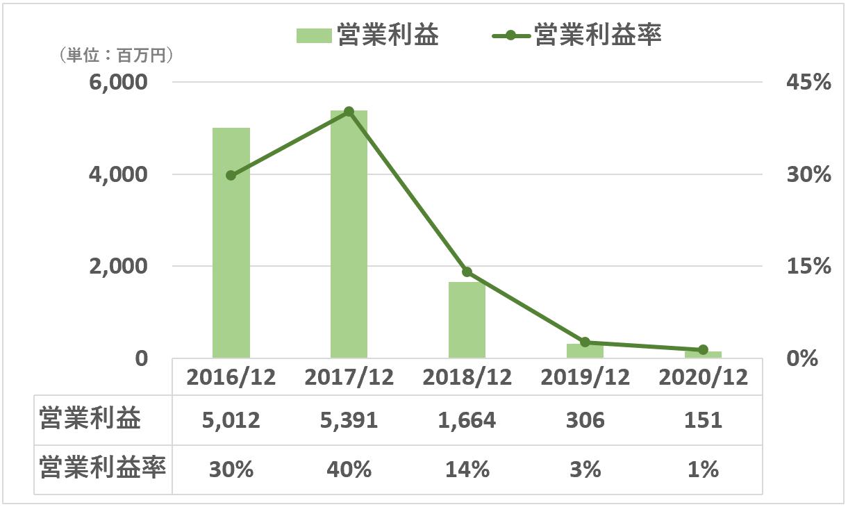 クックパッド:営業利益と営業利益率