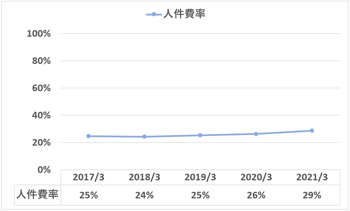 日本M&Aセンター:人件費率