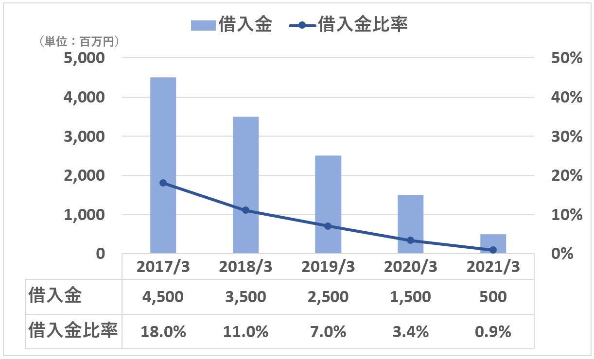 日本M&Aセンター:借入金&借入金比率