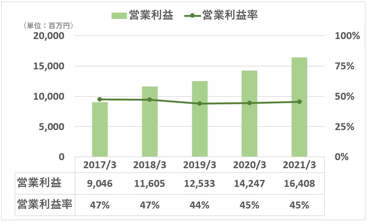 日本M&Aセンター:営業利益&営業利益率