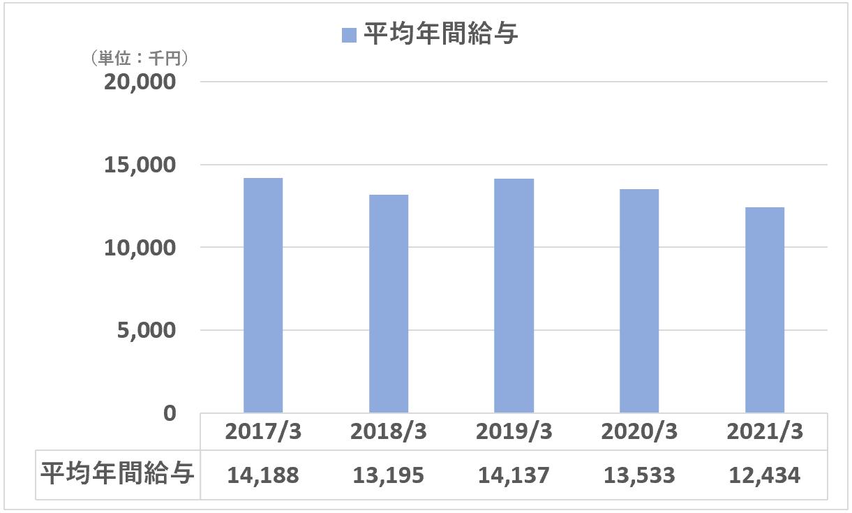 日本M&Aセンター:平均年間給与