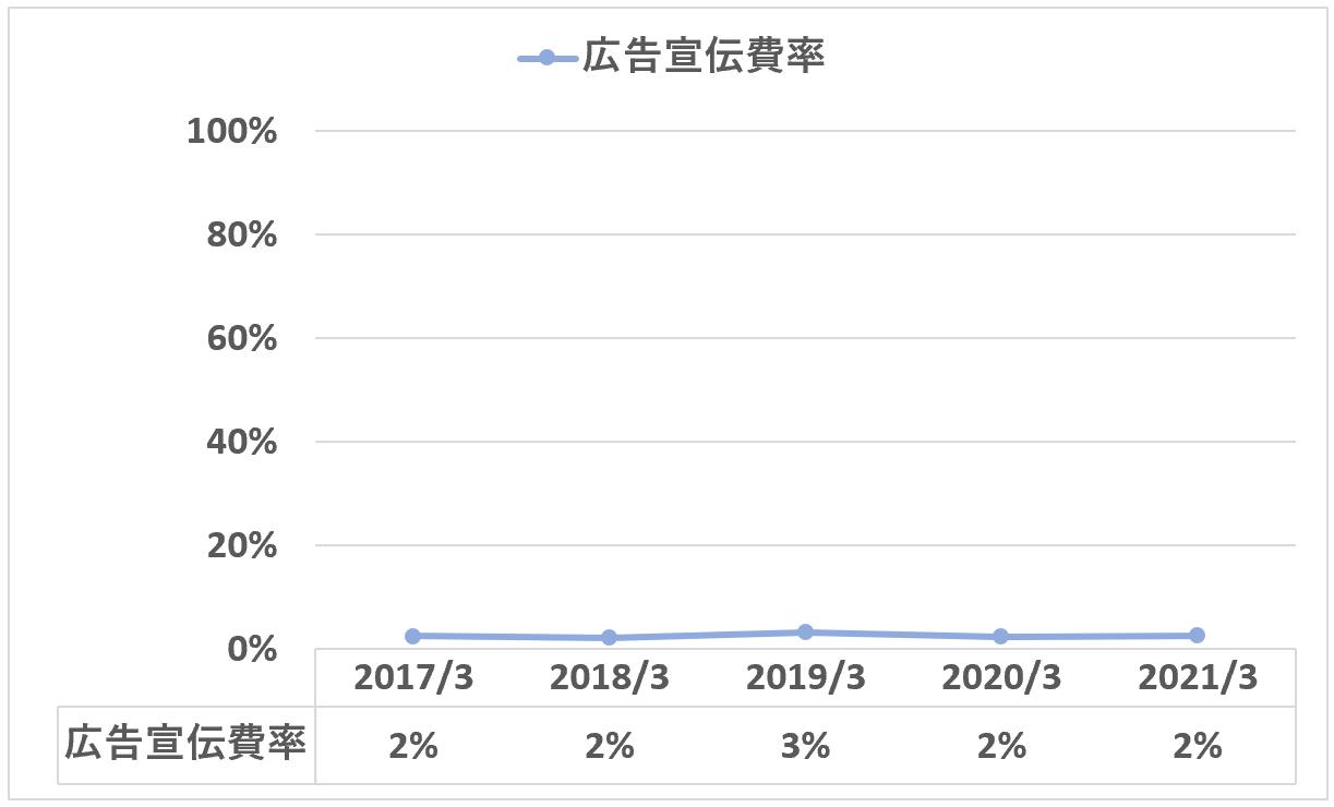 日本M&Aセンター:広告宣伝費率