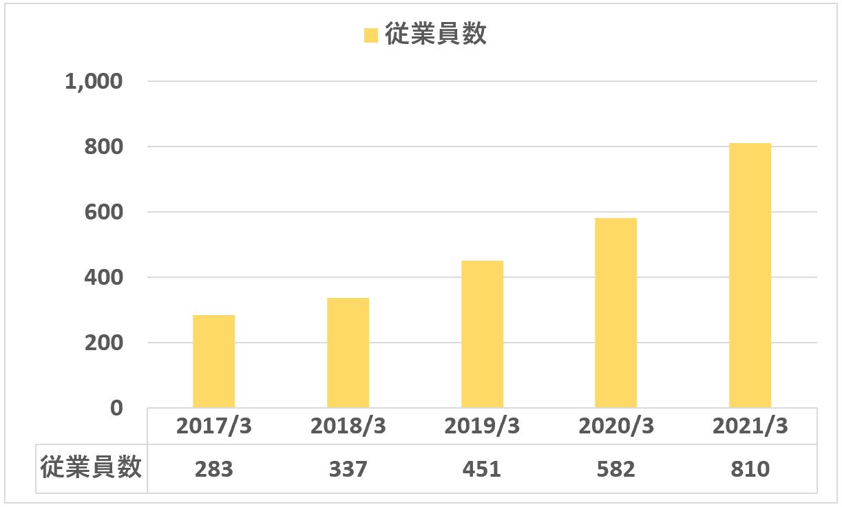 日本M&Aセンター:従業員数