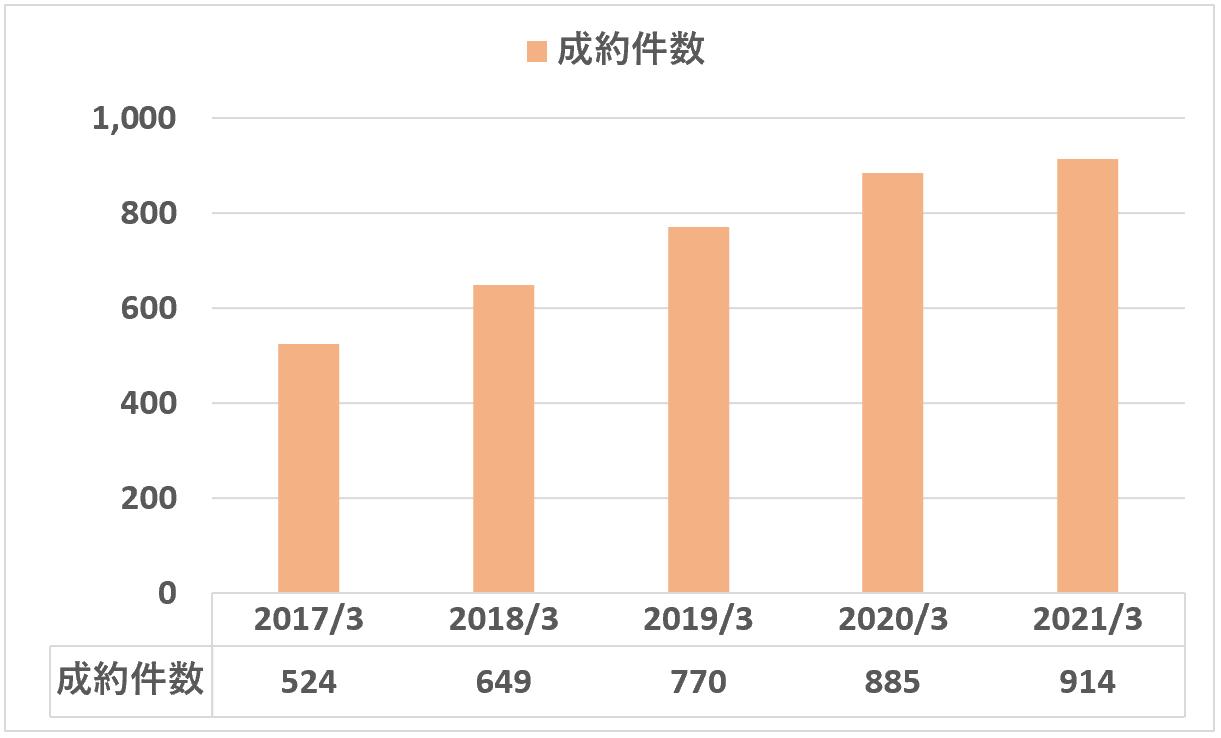 日本M&Aセンター:成約件数