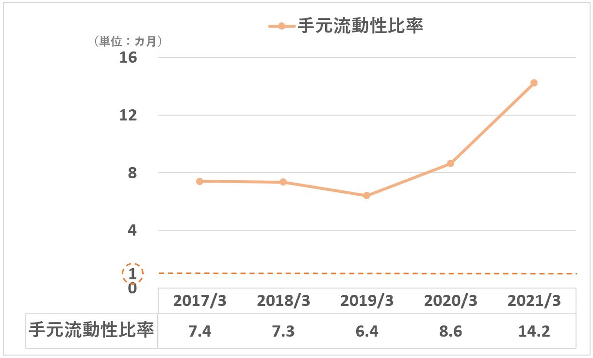 日本M&Aセンター:手元流動性比率