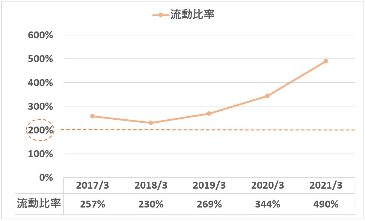 日本M&Aセンター:流動比率
