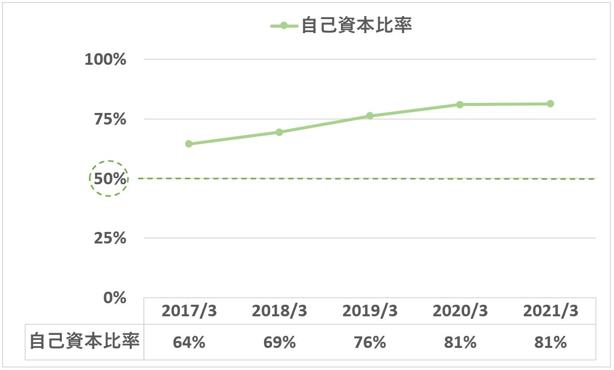 日本M&Aセンター:自己資本比率