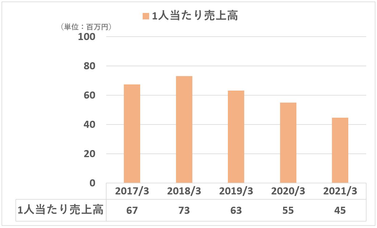 日本M&Aセンター:1人当たり売上高